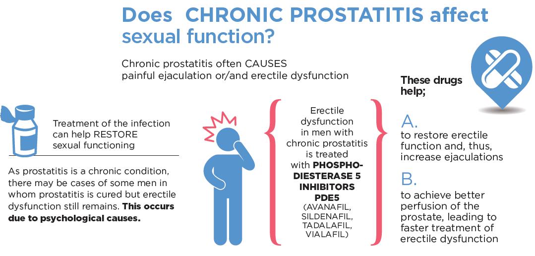 prostatita simptome erectie proasta mărirea și potența penisului
