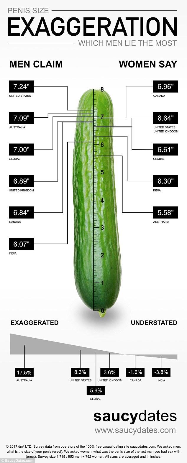 penis mic lungime medie penis